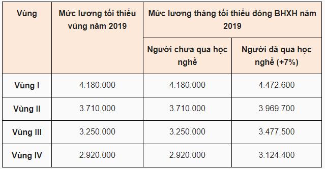 Riêng mức lương tháng tối thiểu đóng BHXH còn phụ thuộc vào trình độ của người lao động như sau: