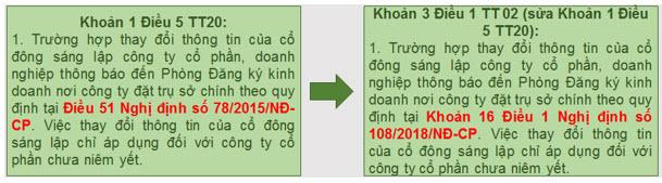 Một số điểm mới cơ bản của Thông tư số 02/2019/TT-BKHĐT