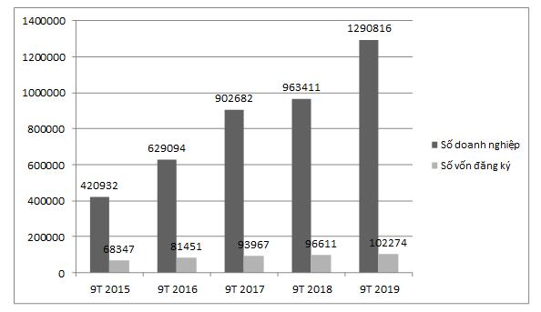 Tình hình đăng ký doanh nghiệp tháng 9 và 9 tháng đầu năm 2019